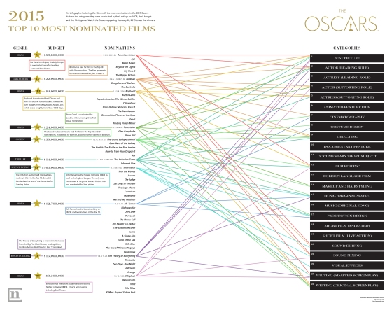 data visual on 2015 oscars rgb-01