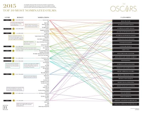 data visual on 2015 oscars rgb-01